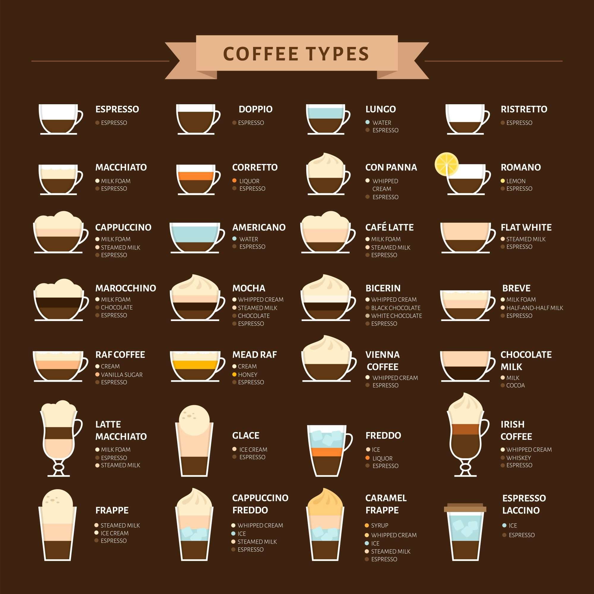 Coffee Types Comparison Chart